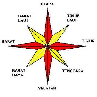 kompas mata angin