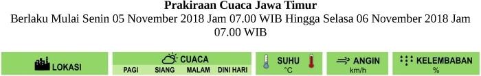 Prakiraan Cuaca HARI INI untuk Pagi-Siang-Malam-Dini Hari di Provinsi Jawa Timur Berlaku Mulai SENIN 5 NOVEMBER 2018 Jam 07.00 WIB Hingga SELASA 6 NOVEMBER 2018 Jam 07.00 WIB Update Analisis SENIN-5-11-2018