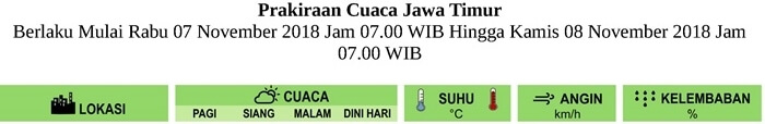 Prakiraan Cuaca HARI INI untuk Pagi-Siang-Malam-Dini Hari di Provinsi Jawa Timur Berlaku Mulai RABU 7 NOVEMBER 2018 Jam 07.00 WIB Hingga KAMIS 8 NOVEMBER 2018 Jam 07.00 WIB Update Analisis RABU-7-11-2018