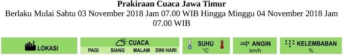 Prakiraan Cuaca HARI INI untuk Pagi-Siang-Malam-Dini Hari di Provinsi Jawa Timur Berlaku Mulai SABTU 3 NOVEMBER 2018 Jam 07.00 WIB Hingga MINGGU 4 NOVEMBER 2018 Jam 07.00 WIB Update dari Analisis SABTU-3-11-2018