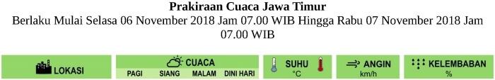 Prakiraan Cuaca BESOK HARI untuk Pagi-Siang-Malam-Dini Hari di Provinsi Jawa Timur Berlaku Mulai SELASA 6 NOVEMBER 2018 Jam 07.00 WIB Hingga RABU 7 NOVEMBER 2018 Jam 07.00 WIB Update Analisis SENIN-5-11-2018