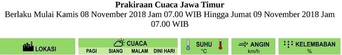 Prakiraan Cuaca BESOK HARI untuk Pagi-Siang-Malam-Dini Hari di Provinsi Jawa Timur Berlaku Mulai  KAMIS 8 NOVEMBER 2018 Jam 07.00 WIB Hingga JUMAT 9 NOVEMBER 2018 Jam 07.00 WIB Update Analisis RABU-7-11-2018