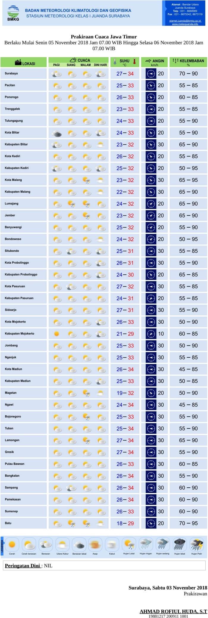 Prakiraan Cuaca LUSA HARI untuk Pagi-Siang-Malam-Dini Hari di Provinsi Jawa Timur Berlaku Mulai SENIN 5 NOVEMBER 2018 Jam 07.00 WIB Hingga SELASA 6 NOVEMBER 2018 Jam 07.00 WIB Update dari Analisis SABTU-3-11-2018