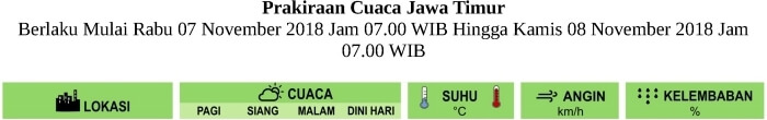 Prakiraan Cuaca LUSA HARI untuk Pagi-Siang-Malam-Dini Hari di Provinsi Jawa Timur Berlaku Mulai RABU 7 NOVEMBER 2018 Jam 07.00 WIB Hingga KAMIS 8 NOVEMBER 2018 Jam 07.00 WIB Update Analisis SENIN-5-11-2018