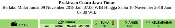 Prakiraan Cuaca LUSA HARI untuk Pagi-Siang-Malam-Dini Hari di Provinsi Jawa Timur Berlaku Mulai JUMAT 9 NOVEMBER 2018 Jam 07.00 WIB Hingga SABTU 10 NOVEMBER 2018 Jam 07.00 WIB Update Analisis RABU-7-11-2018