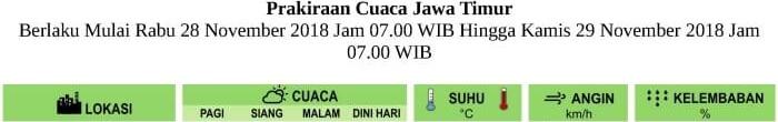 Prakiraan Cuaca LUSA HARI untuk Pagi-Siang-Malam-Dini Hari di Provinsi Jawa Timur Berlaku Mulai RABU 28 NOVEMBER 2018 Jam 07.00 WIB Hingga KAMIS 29 NOVEMBER 2018 Jam 07.00 WIB Update Analisis SENIN-26-11-2018