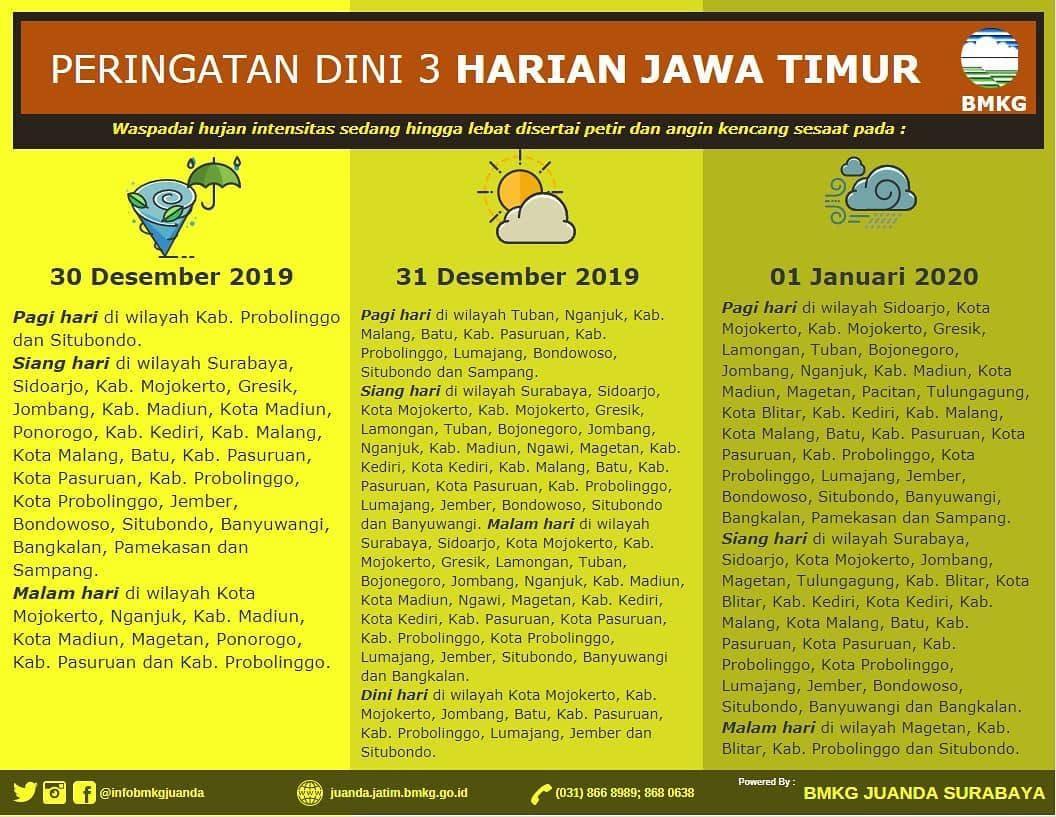 Peringatan Dini 3 Harian Jawa Timur Tanggal 30 31 Desember 2019 1 Januari 2020